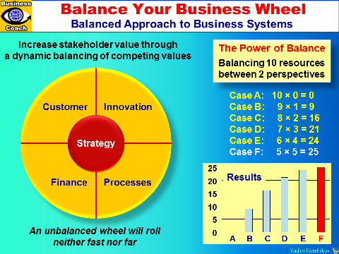 BALANCED BUSINESS SYSTEM: Business Success 360