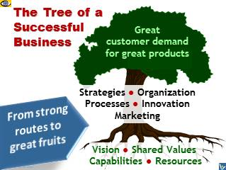 Business Success Tree