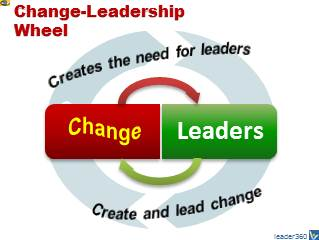 Leadership-Change Perpetuum Mobile - Change creates leaders, leaders create change. Vadim Kotelnikov
