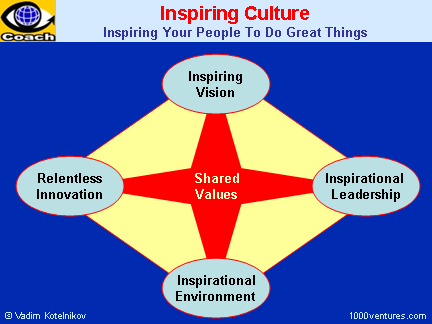 INSPIRING CORPORATE CULTURE - How To Inspire, Empower, and ...