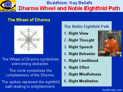 DHARMA WHEEL and the NOBLE EIGHTFOLD PATH - Buddha, Buddha's ...