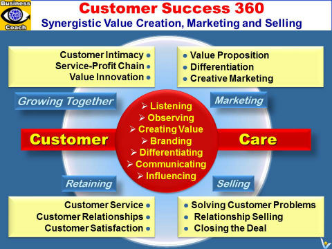 summary of marketing success through differentiation of anything Chapter 1 differentiation: an overview belief—confidence in the students' capacity to succeed through hard work and support—what dweck (2008) the principle of respectful tasks is also central to the success of differentiation.
