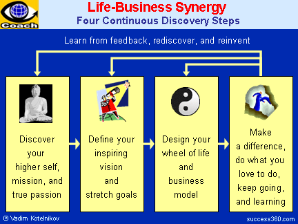LIFE-BUSINESS SYNERGY