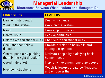 the difference between management and leadership What's the difference between leadership and management there is an ongoing debate about the correlation between leadership and management — does a manager have to be a great leader and does a leader need to have good management skills.
