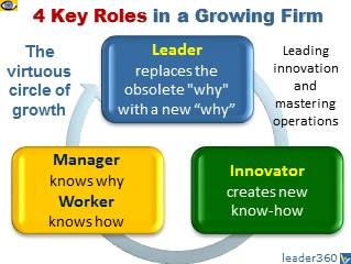 Innovative Organization: 4 Key Roles - Leader, Innovator, Manager, Worker