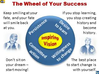 The Wheel of Personal Success by Vadim Kotelnikov